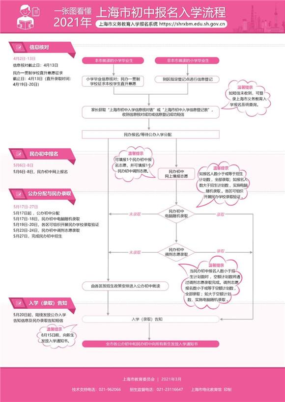@小升初的家长 上海4月2日起开始初中报名信息核对 温馨提示请收
